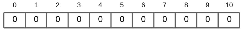 Counting Sort Algorithm - counts
